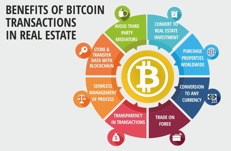 benefits of buying realestate using bitcoin