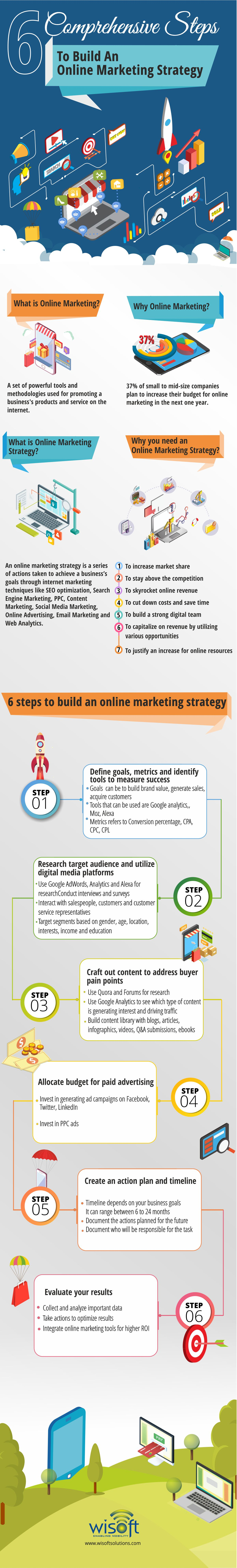 build an online marketing strategy